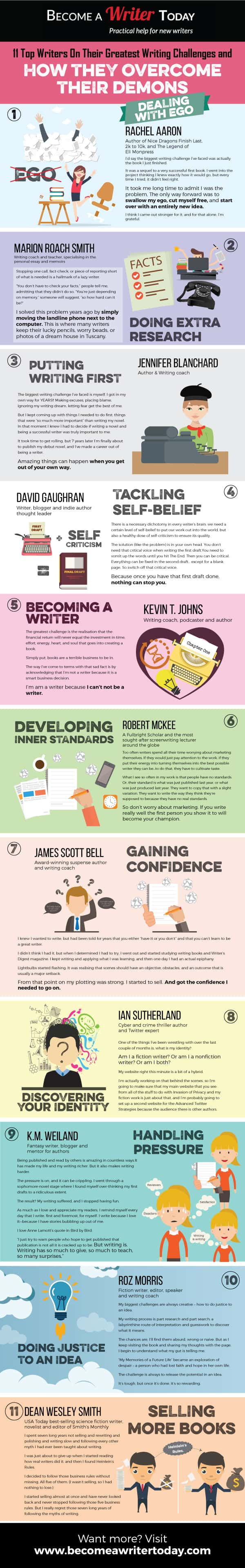 top writers on their greatest writing challenges writing writing infographic
